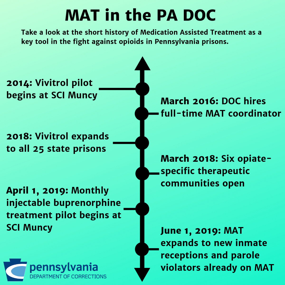 A graphic explaining the history of MAT